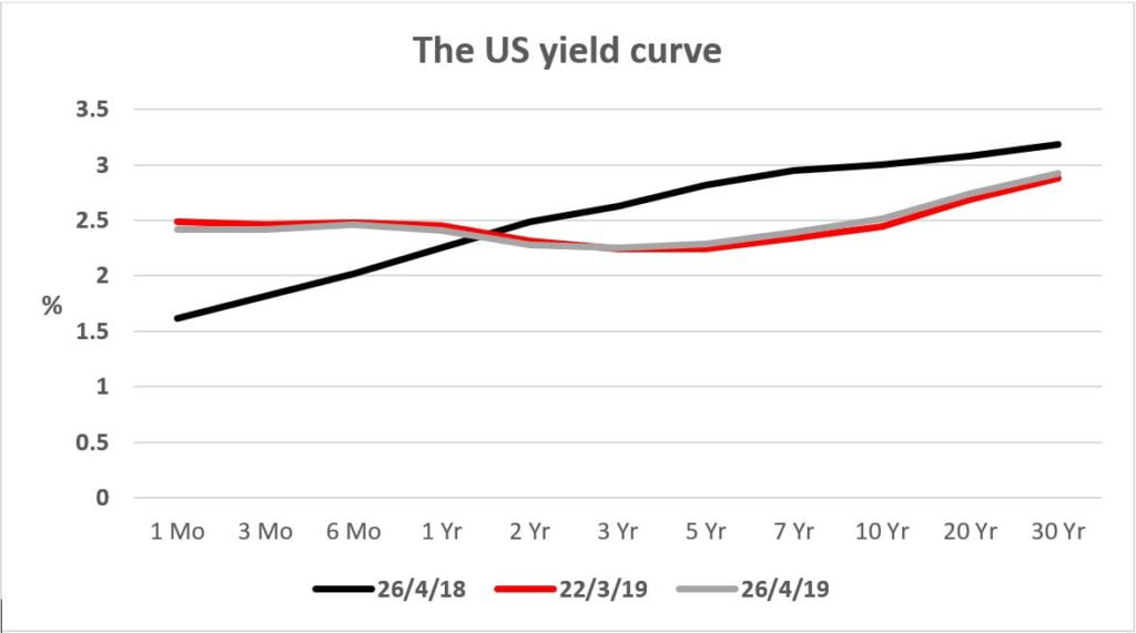Reverse Yield Curve Graph
